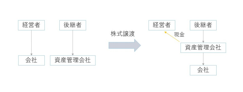 事業承継と資産管理会社_図①