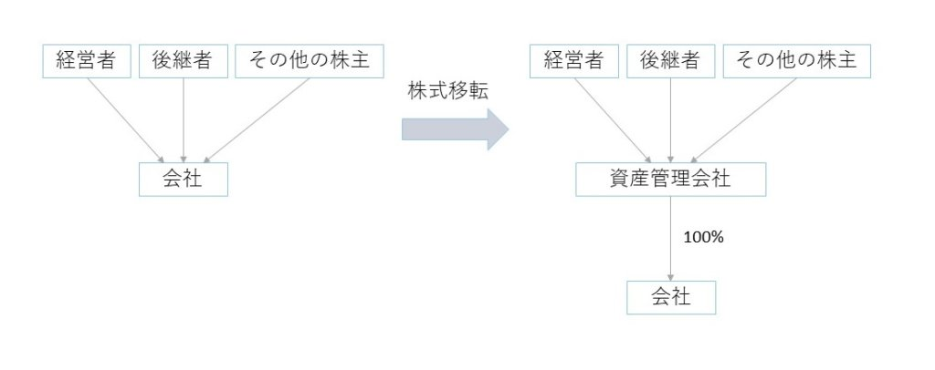No.2,3 事業承継と資産管理会社_図②